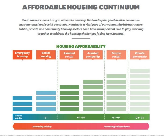 The Housing Continuum. At one end is assisted emergency accommodation, to meet the most urgent need and to avoid homelessness. At the other is home ownership, where a person can meet their own needs with property they own. GRAPHIC: Community Housing Aotearoa